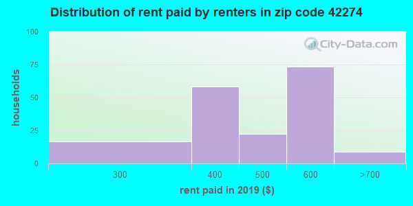 42274 rent paid by renters