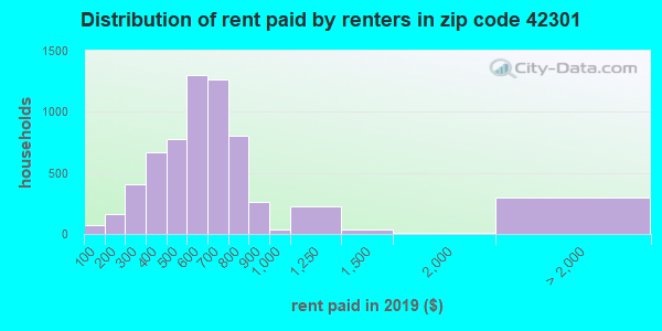 42301 rent paid by renters