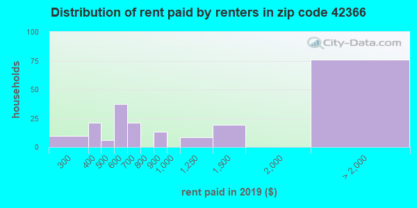 42366 rent paid by renters