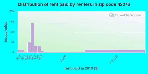 42376 rent paid by renters