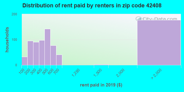 42408 rent paid by renters