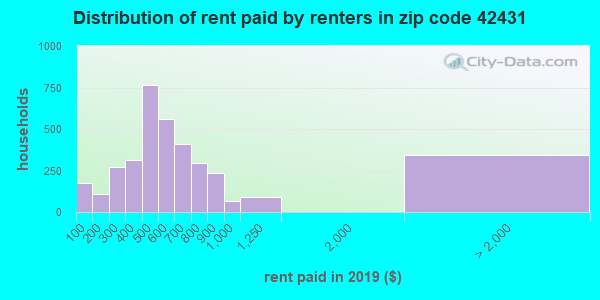 42431 rent paid by renters