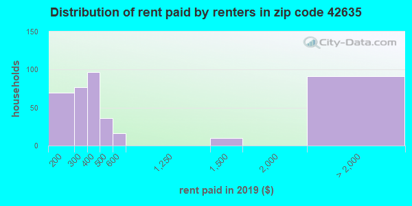 42635 rent paid by renters