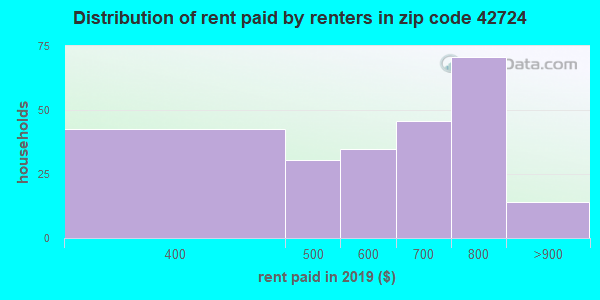 42724 rent paid by renters