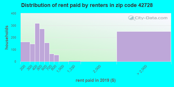 42728 rent paid by renters