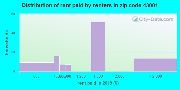 43001 rent paid by renters
