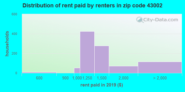 43002 rent paid by renters