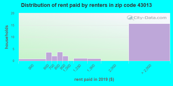 43013 rent paid by renters