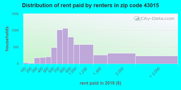 43015 rent paid by renters