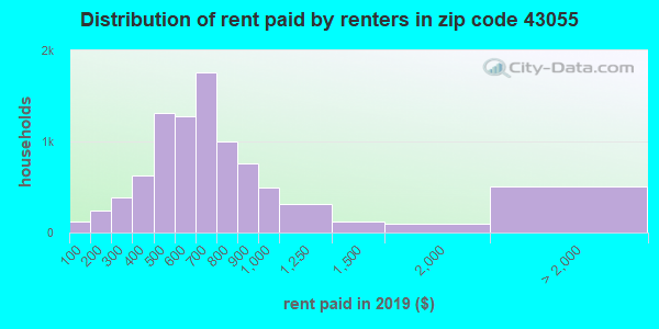 43055 rent paid by renters