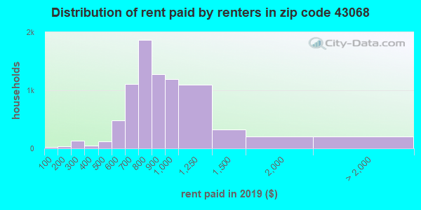 43068 rent paid by renters