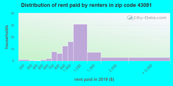 43081 rent paid by renters