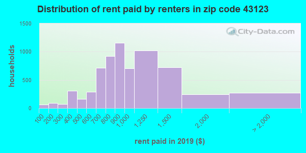 43123 rent paid by renters