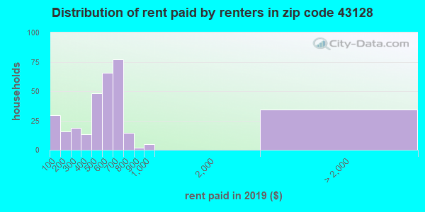 43128 rent paid by renters