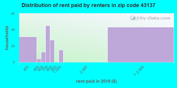 43137 rent paid by renters
