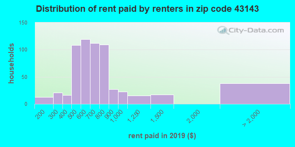 43143 rent paid by renters