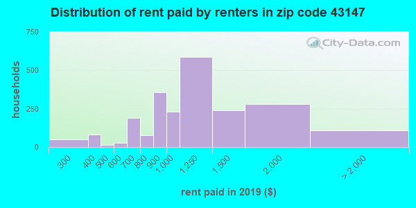 43147 rent paid by renters