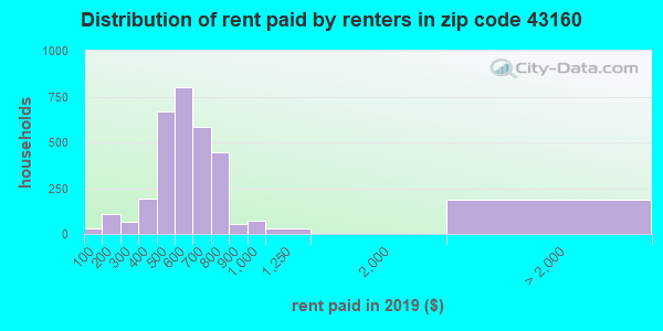 43160 rent paid by renters