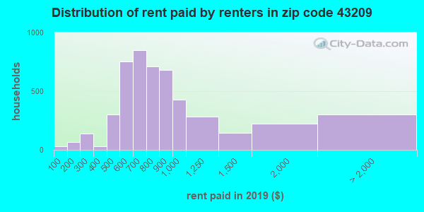 43209 rent paid by renters