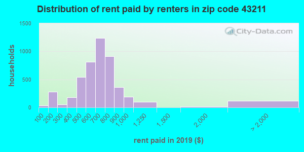 43211 rent paid by renters
