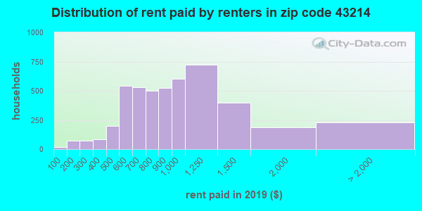 Rent paid by renters in 2015 in zip code 43214