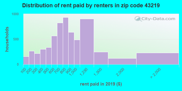 43219 rent paid by renters