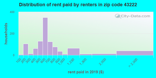 43222 rent paid by renters