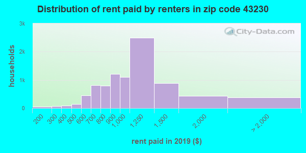 43230 rent paid by renters
