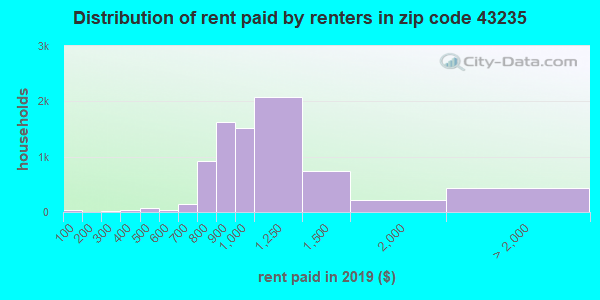 Rent paid by renters in 2015 in zip code 43235