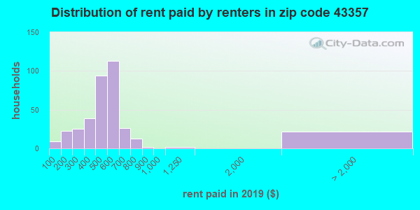 43357 rent paid by renters