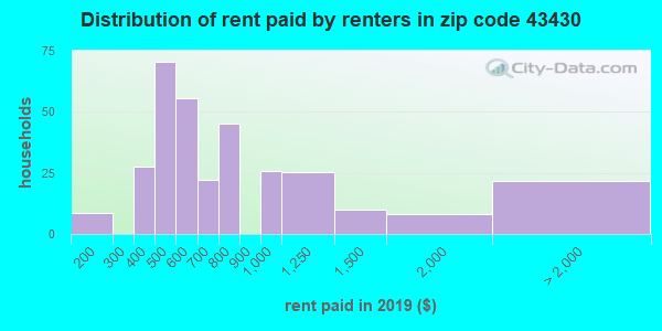 43430 rent paid by renters