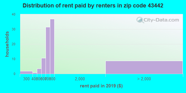 43442 rent paid by renters