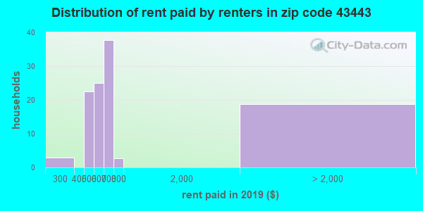 43443 rent paid by renters