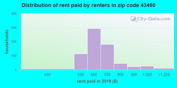 43460 rent paid by renters
