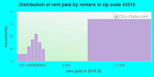 43518 rent paid by renters