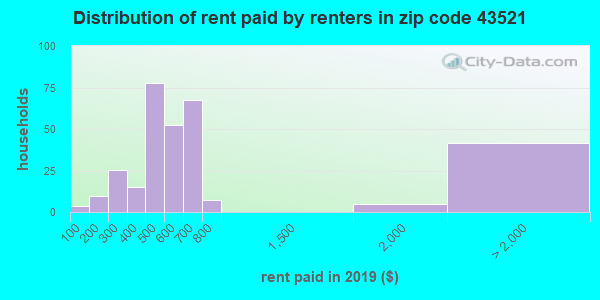 43521 rent paid by renters