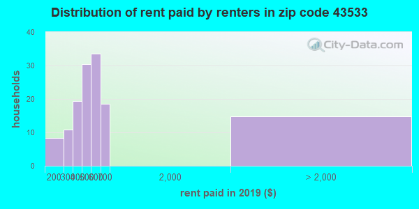 43533 rent paid by renters
