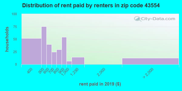 43554 rent paid by renters