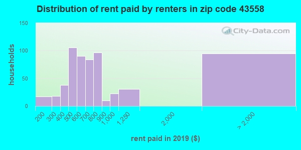 43558 rent paid by renters