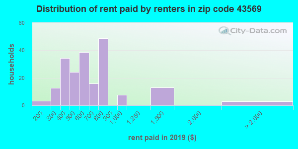 43569 rent paid by renters