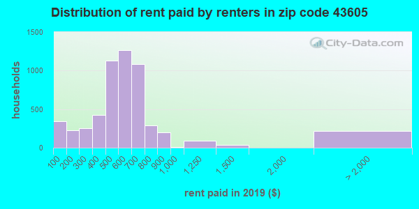43605 rent paid by renters