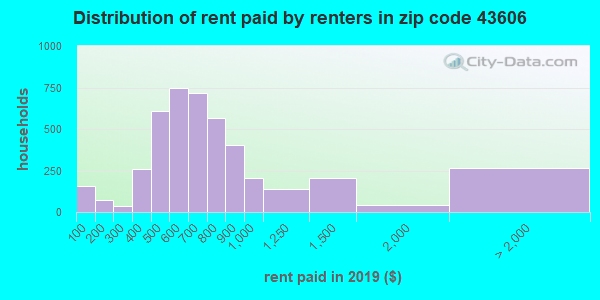 Rent paid by renters in 2015 in zip code 43606
