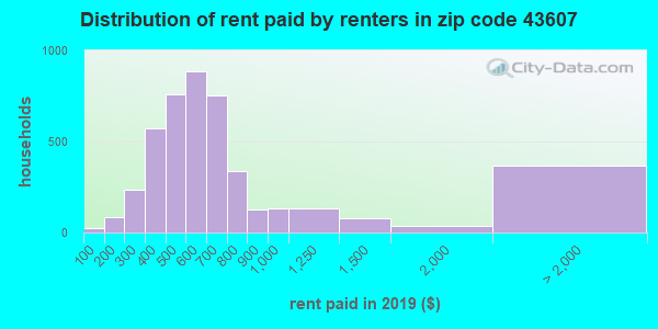 Rent paid by renters in 2015 in zip code 43607