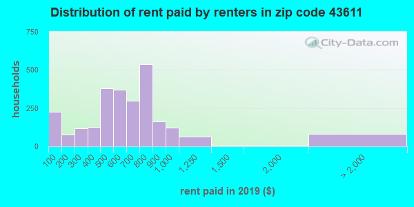 43611 rent paid by renters