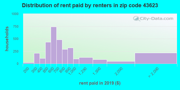 43623 rent paid by renters