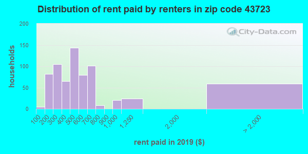 43723 rent paid by renters