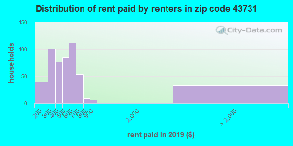 43731 rent paid by renters