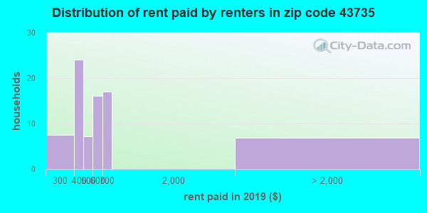 43735 rent paid by renters
