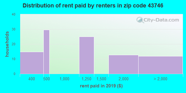 43746 rent paid by renters