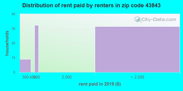 43843 rent paid by renters